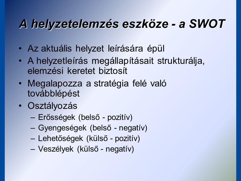A SWOT négy kategóriája Erősségek (Strengths) - Belső tényezők, +Erősségek (Strengths) - Belső tényezők, + Pozitív dolgok, amik jól működnek, és lehet rá befolyásom hogy még jobban működjön Gyengeségek (Weaknesses) - Belső tényezők, -Gyengeségek (Weaknesses) - Belső tényezők, - Olyan dolgok amik nem jól működnek, de lehet rá befolyásom hogy jobb legyen a helyzet Lehetőségek (Opportunities) - Külső tényezők, +Lehetőségek (Opportunities) - Külső tényezők, + Olyan adottságok, amelyeket nem tudunk befolyásolni, de kedvezőek és rájuk építve kihasználhatjuk az erősségeinket Veszélyek (Threats) - Külső tényezők, -Veszélyek (Threats) - Külső tényezők, - Olyan korlátok, negatív tényezők, amelyeket nem tudunk befolyásolni és csökkentik a siker esélyeit, kockázatot jelenthetnek
