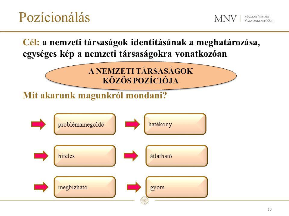 Pozícionálás Cél: a nemzeti társaságok identitásának a meghatározása, egységes kép a nemzeti társaságokra vonatkozóan Mit akarunk magunkról mondani.