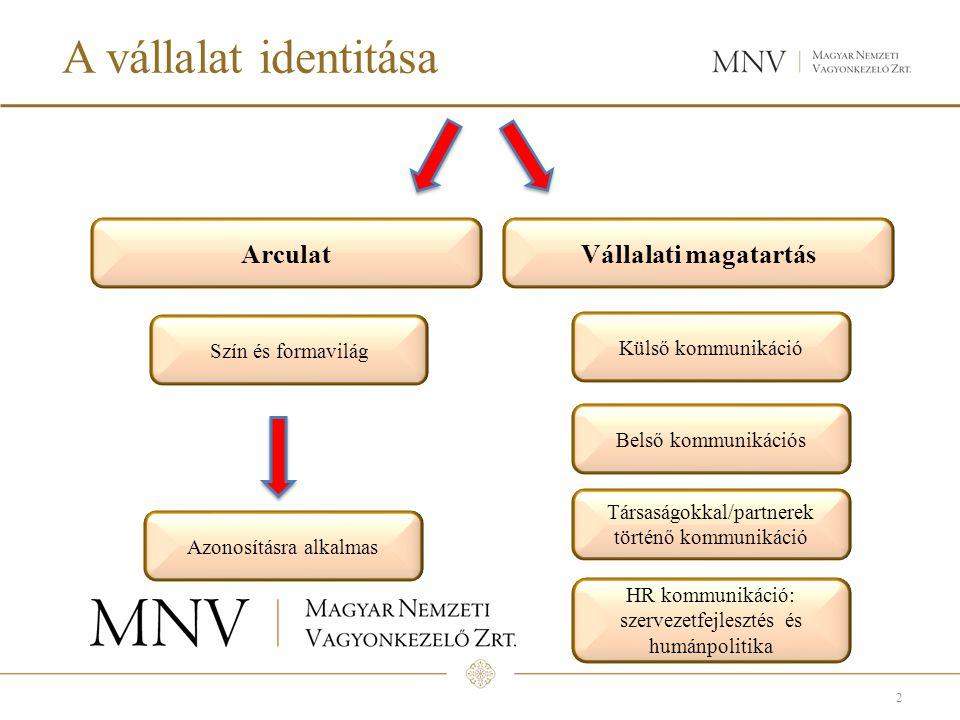 A vállalat identitása 2 Szín és formavilág ArculatVállalati magatartás Azonosításra alkalmas Belső kommunikációs Külső kommunikáció HR kommunikáció: szervezetfejlesztés és humánpolitika Társaságokkal/partnerek történő kommunikáció