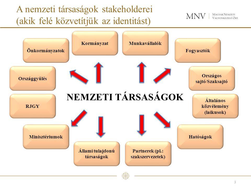 A nemzeti társaságok stakeholderei (akik felé közvetítjük az identitást) 3 Fogyasztók Országos sajtó/Szaksajtó Általános közvélemény (laikusok) Minisztériumok RJGY Országgyűlés Kormányzat Állami tulajdonú társaságok Hatóságok Munkavállalók Önkormányzatok Partnerek (pl.: szakszervezetek) NEMZETI TÁRSASÁGOK