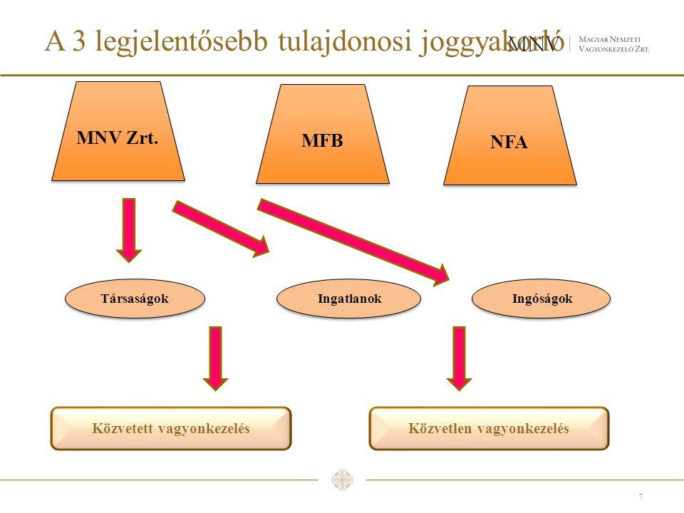 A 3 legjelentősebb tulajdonosi joggyakorló 7 MNV Zrt.