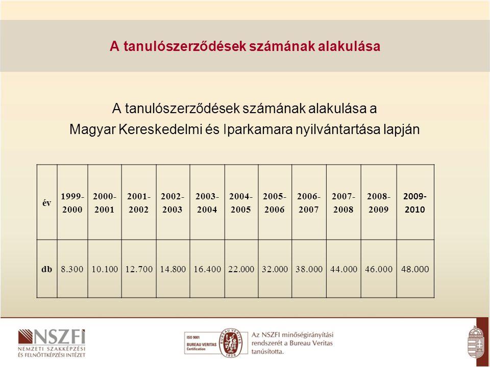 A tanulószerződések számának alakulása a Magyar Kereskedelmi és Iparkamara nyilvántartása lapján A tanulószerződések számának alakulása év 1999- 2000