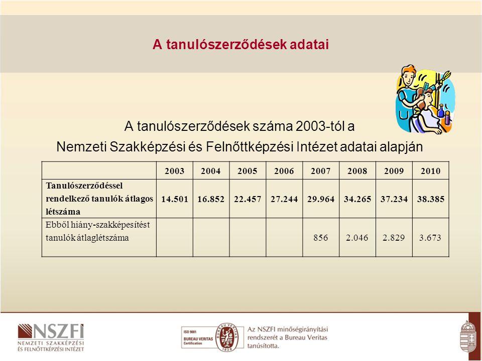 A tanulószerződések száma 2003-tól a Nemzeti Szakképzési és Felnőttképzési Intézet adatai alapján A tanulószerződések adatai 2003200420052006200720082