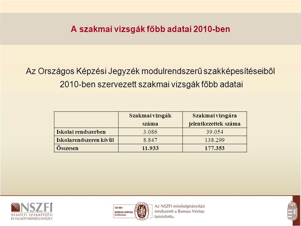 Az Országos Képzési Jegyzék modulrendszerű szakképesítéseiből 2010-ben szervezett szakmai vizsgák főbb adatai A szakmai vizsgák főbb adatai 2010-ben S