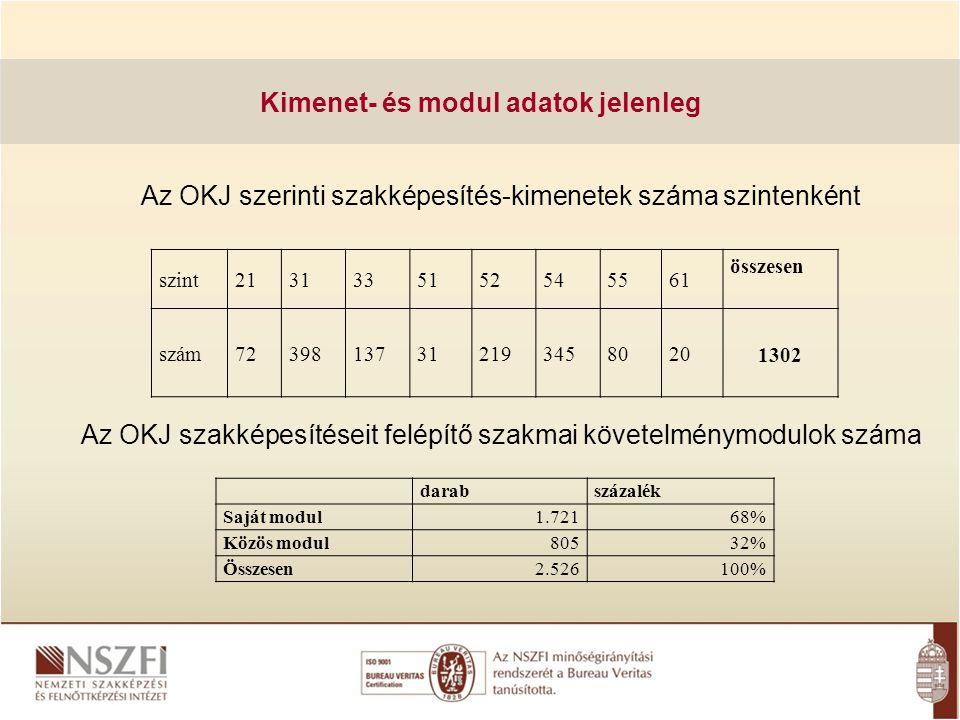 Kimenet- és modul adatok jelenleg Az OKJ szerinti szakképesítés-kimenetek száma szintenként Az OKJ szakképesítéseit felépítő szakmai követelménymodulo