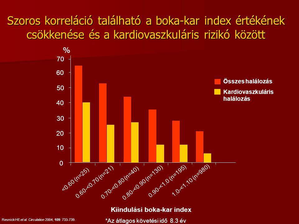 Resnick HE et al. Circulation 2004; 109: 733-739. Szoros korreláció található a boka-kar index értékének csökkenése és a kardiovaszkuláris rizikó közö