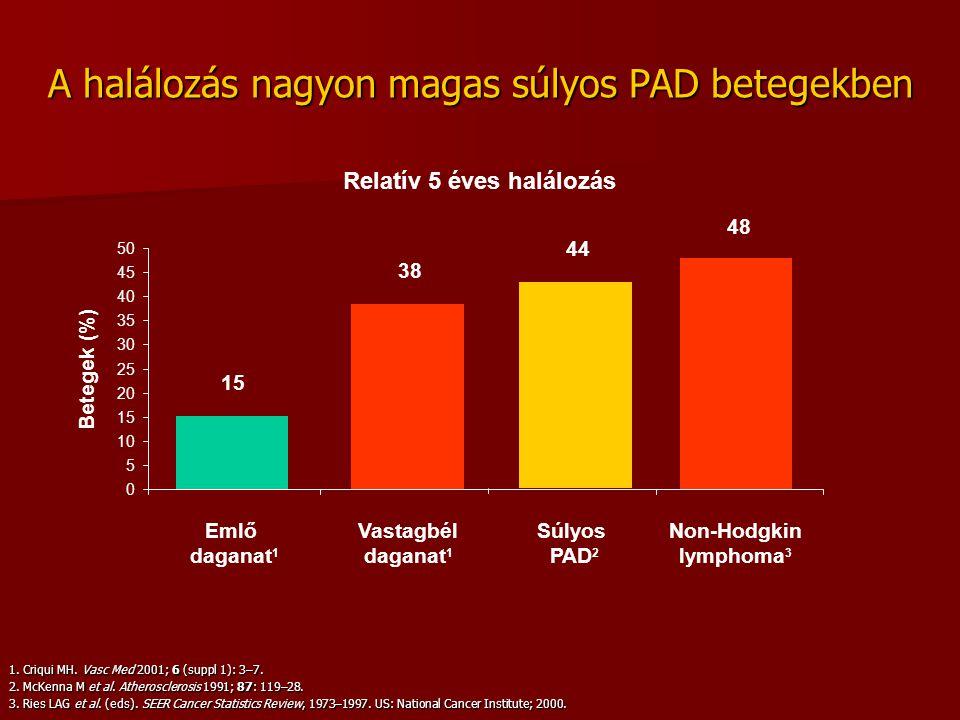 A halálozás nagyon magas súlyos PAD betegekben Relatív 5 éves halálozás 1. Criqui MH. Vasc Med 2001; 6 (suppl 1): 3–7. 2. McKenna M et al. Atheroscler