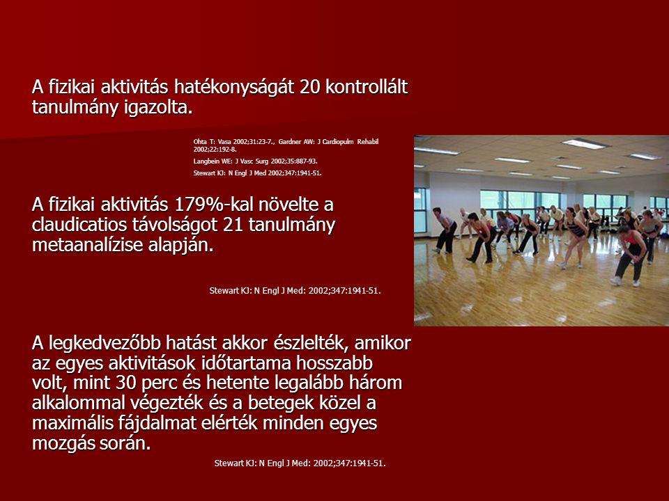 A fizikai aktivitás hatékonyságát 20 kontrollált tanulmány igazolta. A fizikai aktivitás 179%-kal növelte a claudicatios távolságot 21 tanulmány metaa