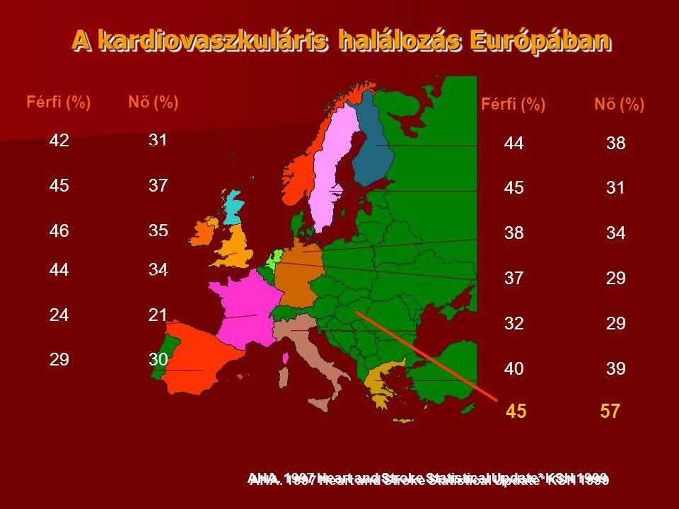 A kardiovaszkuláris halálozás Európában AHA. 1997 Heart and Stroke Statistical Update* KSH 1999