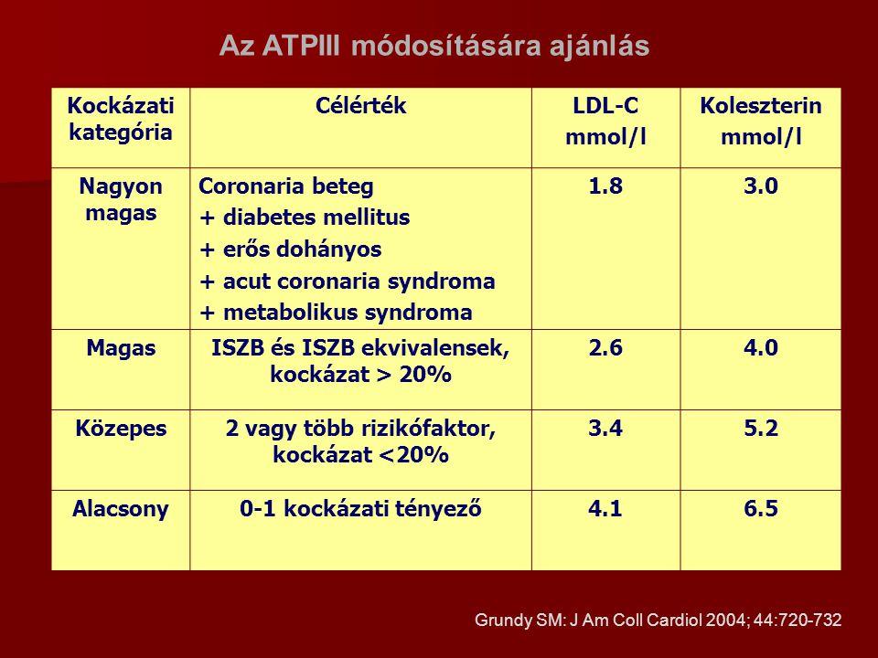Az ATPIII módosítására ajánlás Kockázati kategória CélértékLDL-C mmol/l Koleszterin mmol/l Nagyon magas Coronaria beteg + diabetes mellitus + erős doh