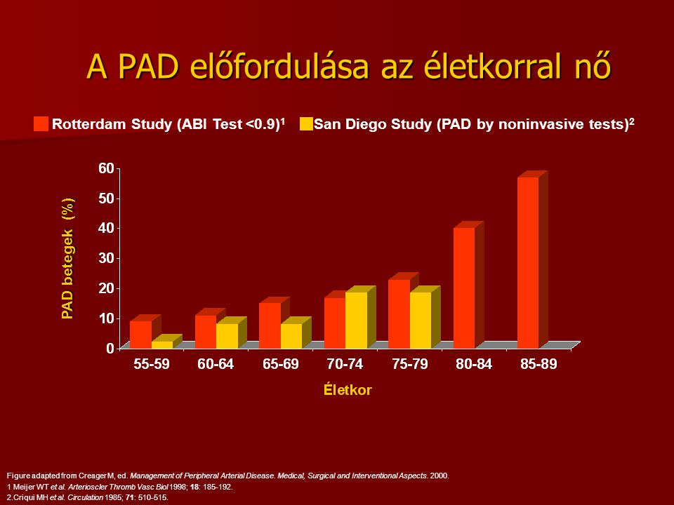 A PAD előfordulása az életkorral nő Figure adapted from Creager M, ed. Management of Peripheral Arterial Disease. Medical, Surgical and Interventional
