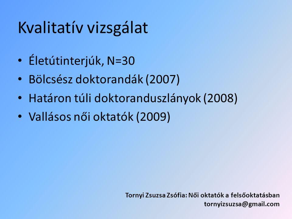 Kvalitatív vizsgálat Életútinterjúk, N=30 Bölcsész doktorandák (2007) Határon túli doktoranduszlányok (2008) Vallásos női oktatók (2009) Tornyi Zsuzsa Zsófia: Női oktatók a felsőoktatásban tornyizsuzsa@gmail.com