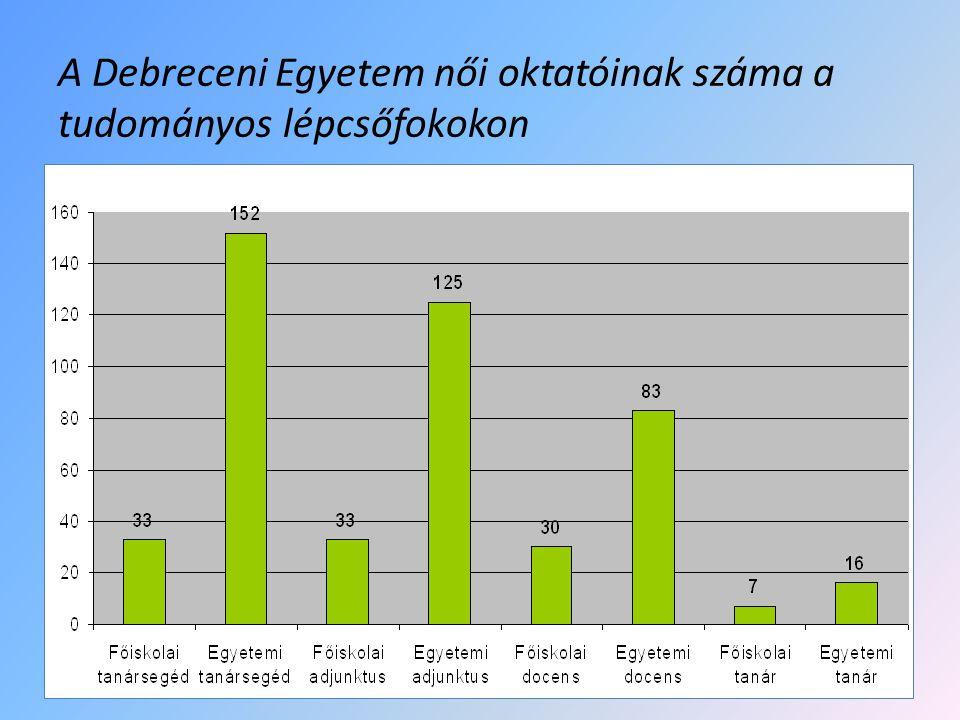 A Debreceni Egyetem női oktatóinak száma a tudományos lépcsőfokokon