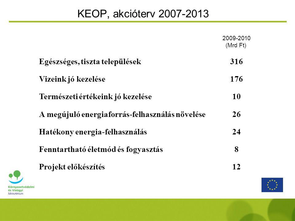 KEOP, akcióterv 2007-2013 2009-2010 (Mrd Ft) Egészséges, tiszta települések316 Vizeink jó kezelése176 Természeti értékeink jó kezelése10 A megújuló energiaforrás-felhasználás növelése26 Hatékony energia-felhasználás24 Fenntartható életmód és fogyasztás8 Projekt előkészítés12