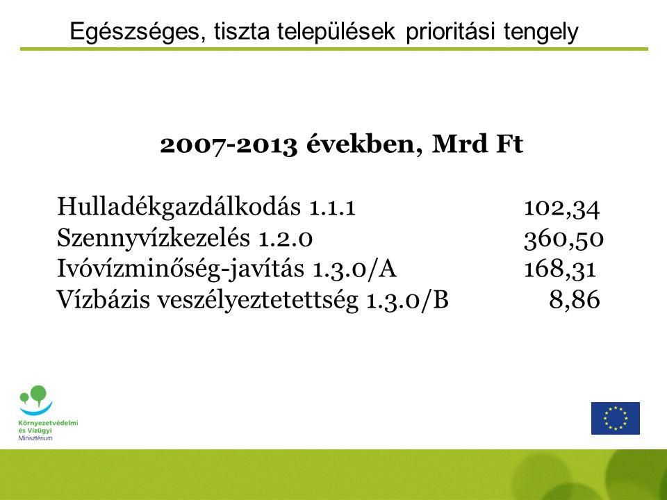 Egészséges, tiszta települések prioritási tengely 2007-2013 években, Mrd Ft Hulladékgazdálkodás 1.1.1102,34 Szennyvízkezelés 1.2.0360,50 Ivóvízminőség-javítás 1.3.0/A168,31 Vízbázis veszélyeztetettség 1.3.0/B 8,86
