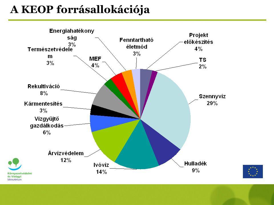 A KEOP forrásallokációja