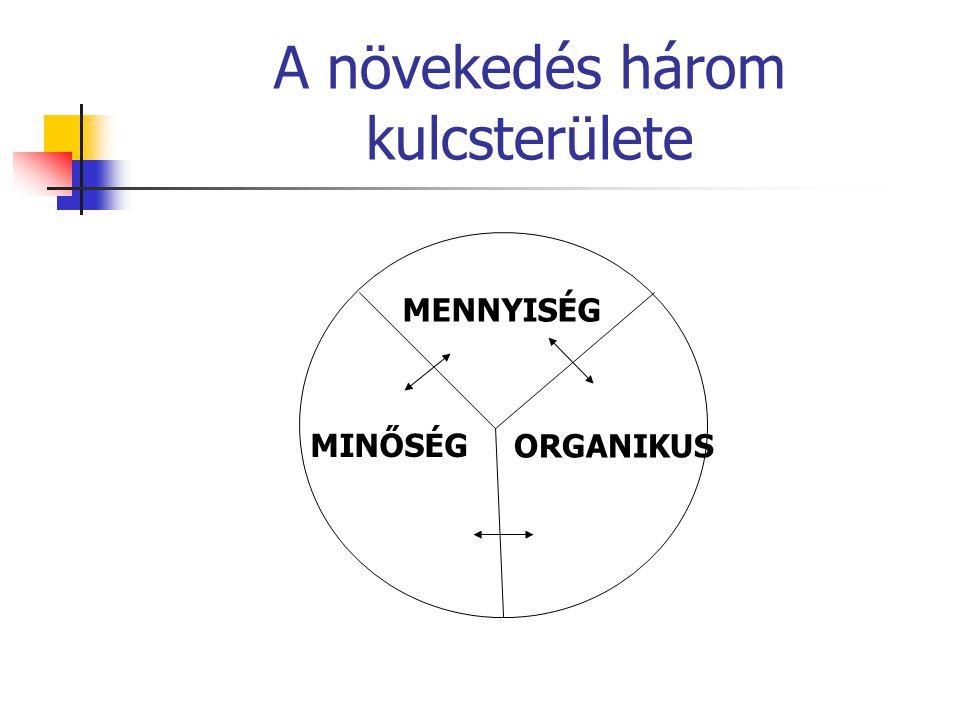 V.Hogyan lehet áttörni a növekedési plafonokat. K.