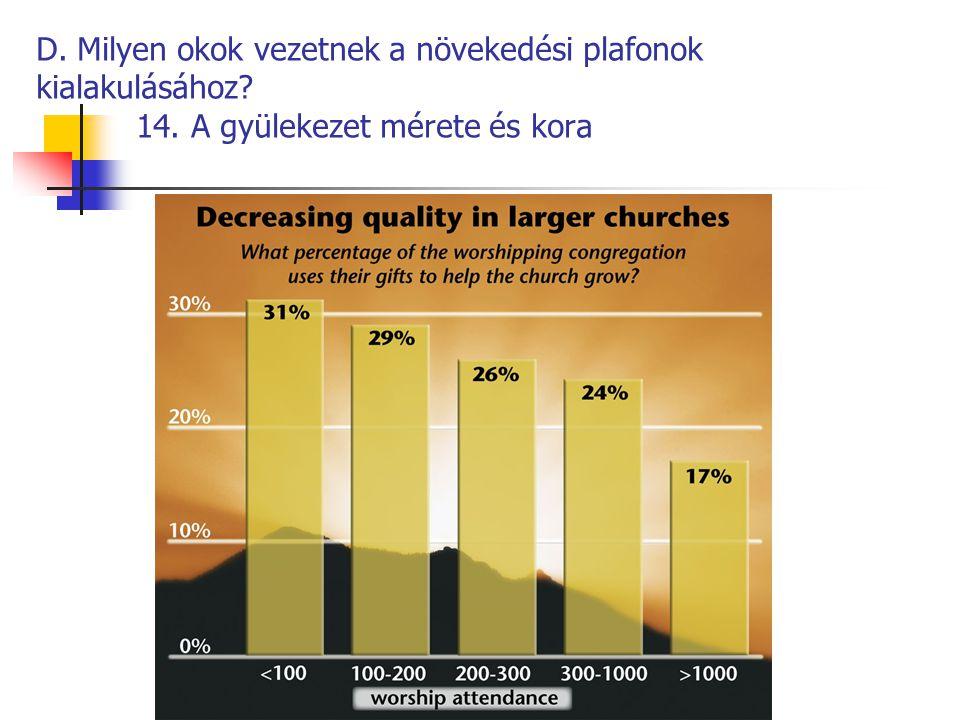 D. Milyen okok vezetnek a növekedési plafonok kialakulásához? 14. A gyülekezet mérete és kora