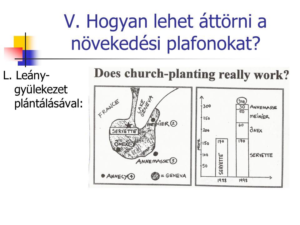 V. Hogyan lehet áttörni a növekedési plafonokat? L. Leány- gyülekezet plántálásával: