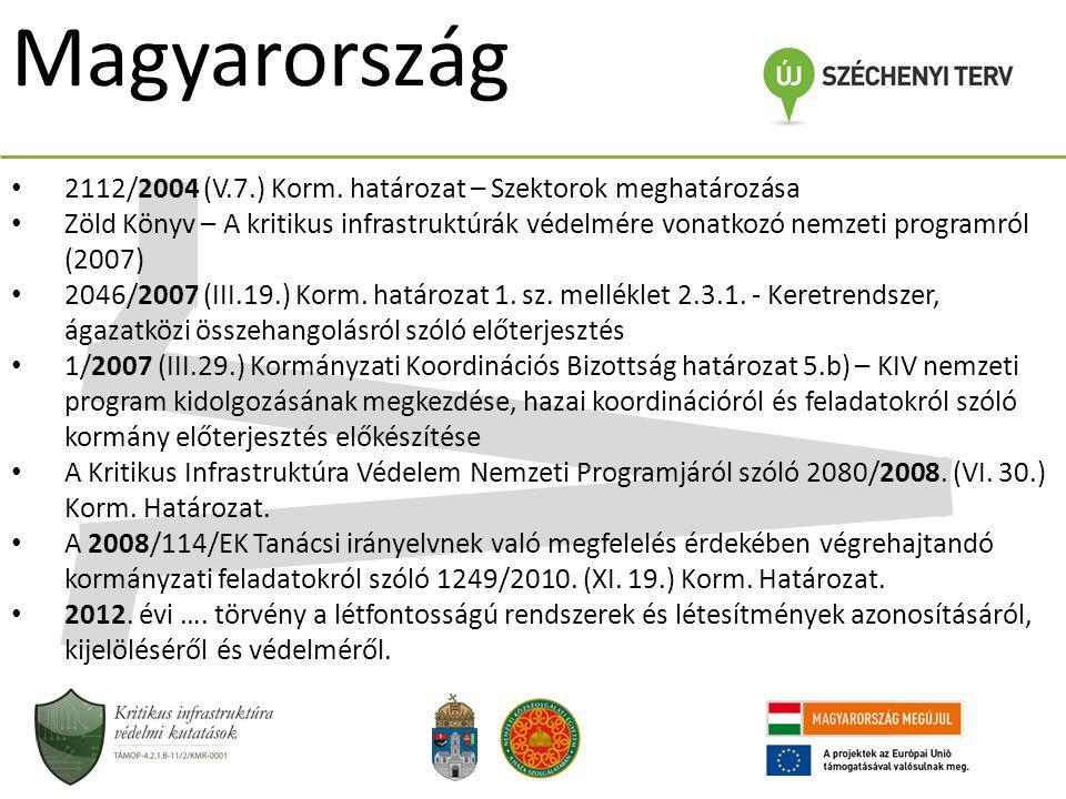 Magyarország 2112/2004 (V.7.) Korm. határozat – Szektorok meghatározása Zöld Könyv – A kritikus infrastruktúrák védelmére vonatkozó nemzeti programról