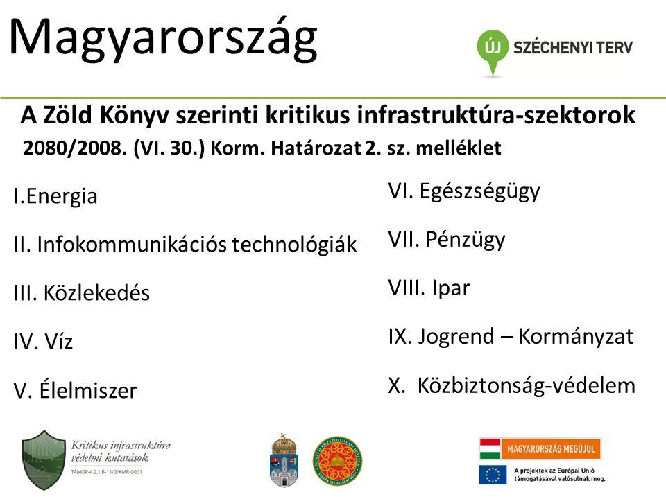 Magyarország A Zöld Könyv szerinti kritikus infrastruktúra-szektorok I.Energia II. Infokommunikációs technológiák III. Közlekedés IV. Víz V. Élelmisze