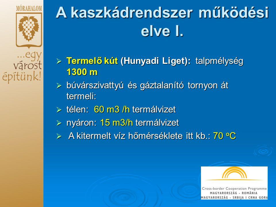 A kaszkádrendszer működési elve I.  Termelő kút (Hunyadi Liget): talpmélység 1300 m  búvárszivattyú és gáztalanító tornyon át termeli:  télen: 60 m