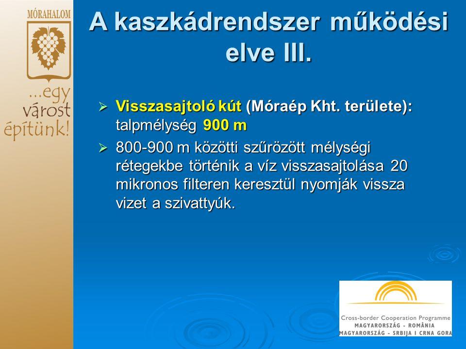 A kaszkádrendszer működési elve III. Visszasajtoló kút (Móraép Kht.