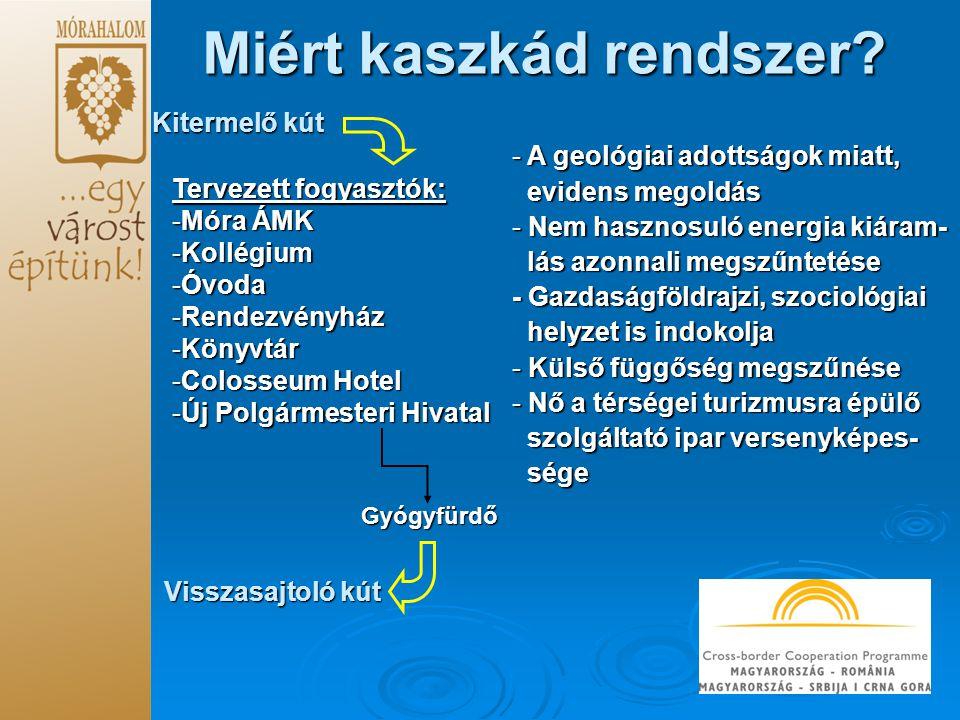 Kitermelő kút Tervezett fogyasztók: -Móra ÁMK -Kollégium -Óvoda -Rendezvényház -Könyvtár -Colosseum Hotel -Új Polgármesteri Hivatal Visszasajtoló kút Gyógyfürdő - A geológiai adottságok miatt, evidens megoldás evidens megoldás - Nem hasznosuló energia kiáram- lás azonnali megszűntetése lás azonnali megszűntetése - Gazdaságföldrajzi, szociológiai helyzet is indokolja helyzet is indokolja - Külső függőség megszűnése - Nő a térségei turizmusra épülő szolgáltató ipar versenyképes- szolgáltató ipar versenyképes- sége sége Miért kaszkád rendszer?