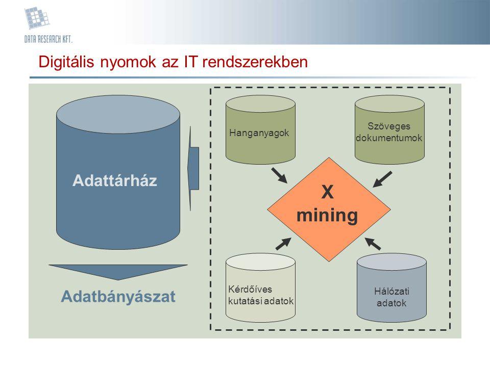 Digitális nyomok az IT rendszerekben Adattárház Hanganyagok Szöveges dokumentumok Hálózati adatok X mining Adatbányászat Kérdőíves kutatási adatok