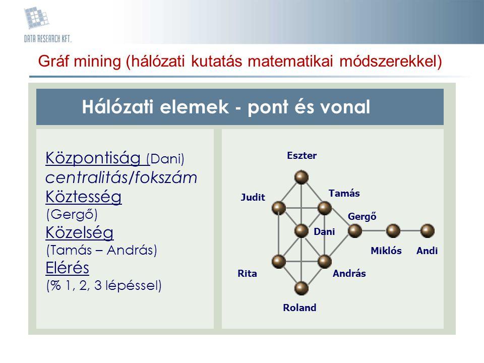 Gráf mining (hálózati kutatás matematikai módszerekkel) Hálózati elemek - pont és vonal Központiság (Dani) centralitás/fokszám Köztesség (Gergő) Közel