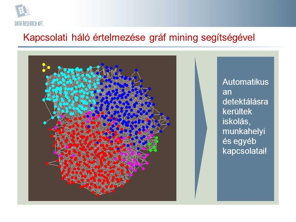 Kapcsolati háló értelmezése gráf mining segítségével Automatikus an detektálásra kerültek iskolás, munkahelyi és egyéb kapcsolatai!