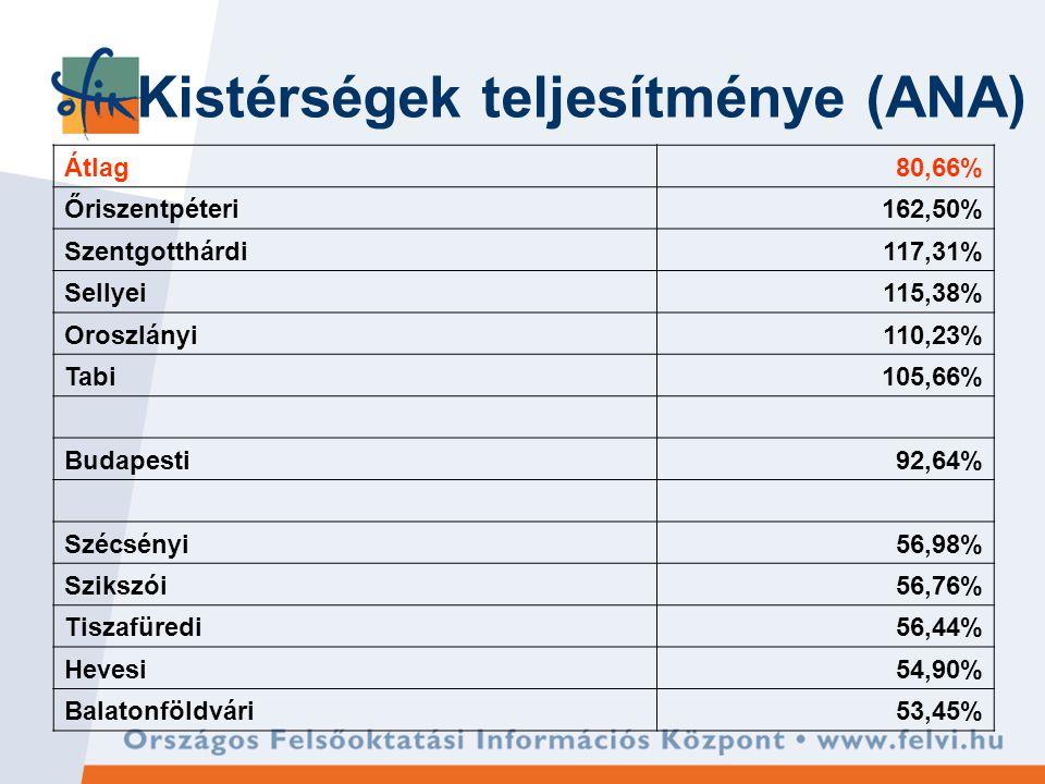 Kistérségek teljesítménye (ANA) Átlag80,66% Őriszentpéteri162,50% Szentgotthárdi117,31% Sellyei115,38% Oroszlányi110,23% Tabi105,66% Budapesti92,64% Szécsényi56,98% Szikszói56,76% Tiszafüredi56,44% Hevesi54,90% Balatonföldvári53,45%