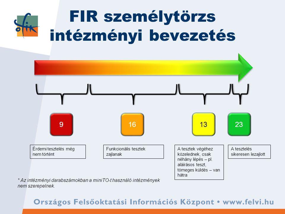 FIR személytörzs intézményi bevezetés 23 169 13 Érdemi tesztelés még nem történt Funkcionális tesztek zajlanak A tesztelés sikeresen lezajlott A tesztek végéhez közelednek, csak néhány lépés – pl.