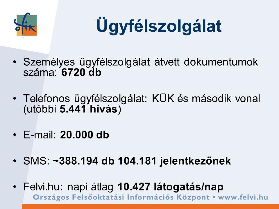 Ügyfélszolgálat Személyes ügyfélszolgálat átvett dokumentumok száma: 6720 db Telefonos ügyfélszolgálat: KÜK és második vonal (utóbbi 5.441 hívás) E-mail: 20.000 db SMS: ~388.194 db 104.181 jelentkezőnek Felvi.hu: napi átlag 10.427 látogatás/nap