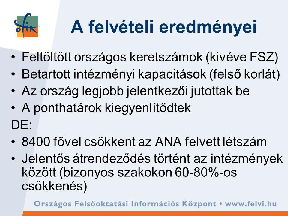 A felvételi eredményei Feltöltött országos keretszámok (kivéve FSZ) Betartott intézményi kapacitások (felső korlát) Az ország legjobb jelentkezői jutottak be A ponthatárok kiegyenlítődtek DE: 8400 fővel csökkent az ANA felvett létszám Jelentős átrendeződés történt az intézmények között (bizonyos szakokon 60-80%-os csökkenés)