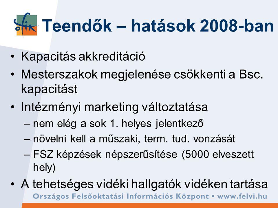 Teendők – hatások 2008-ban Kapacitás akkreditáció Mesterszakok megjelenése csökkenti a Bsc.