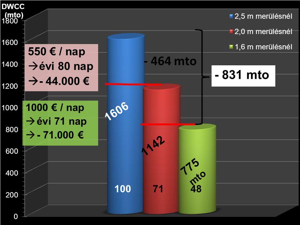 Varázsszámok Hordképességi adatok Hordképesség /to/ 2,5 m merülésnél /to/ 2,0 m merülésnél /to/ 1,6 m merülésnél /to/ Teljes köbtartalom /m3/ 1 605,90