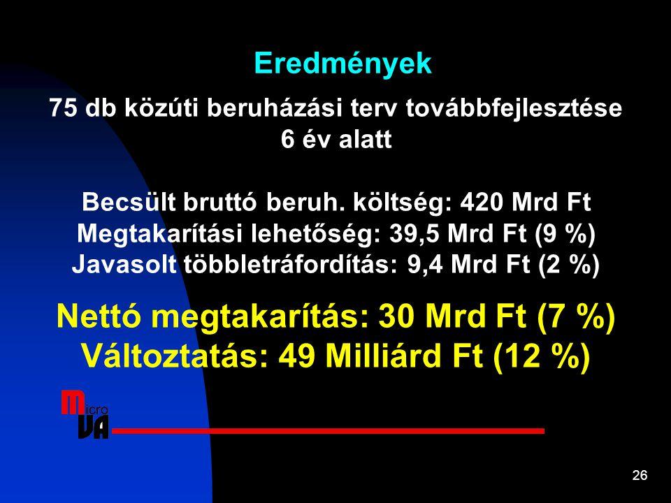 26 Eredmények 75 db közúti beruházási terv továbbfejlesztése 6 év alatt Becsült bruttó beruh. költség: 420 Mrd Ft Megtakarítási lehetőség: 39,5 Mrd Ft