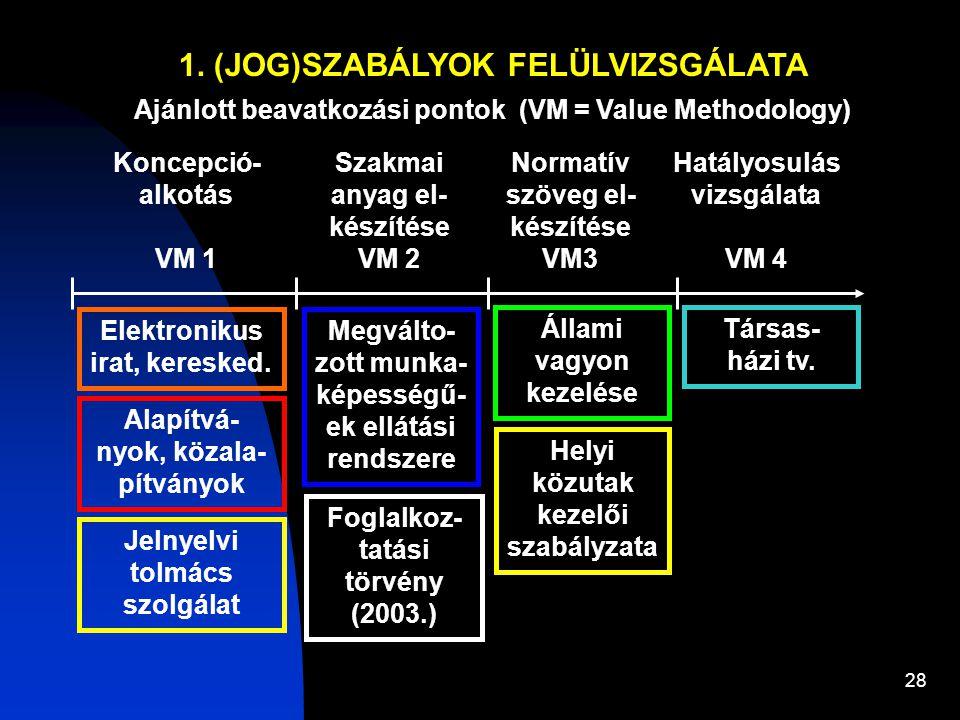 28 1. (JOG)SZABÁLYOK FELÜLVIZSGÁLATA Ajánlott beavatkozási pontok (VM = Value Methodology) Koncepció- alkotás VM 1 Hatályosulás vizsgálata VM 4 Szakma
