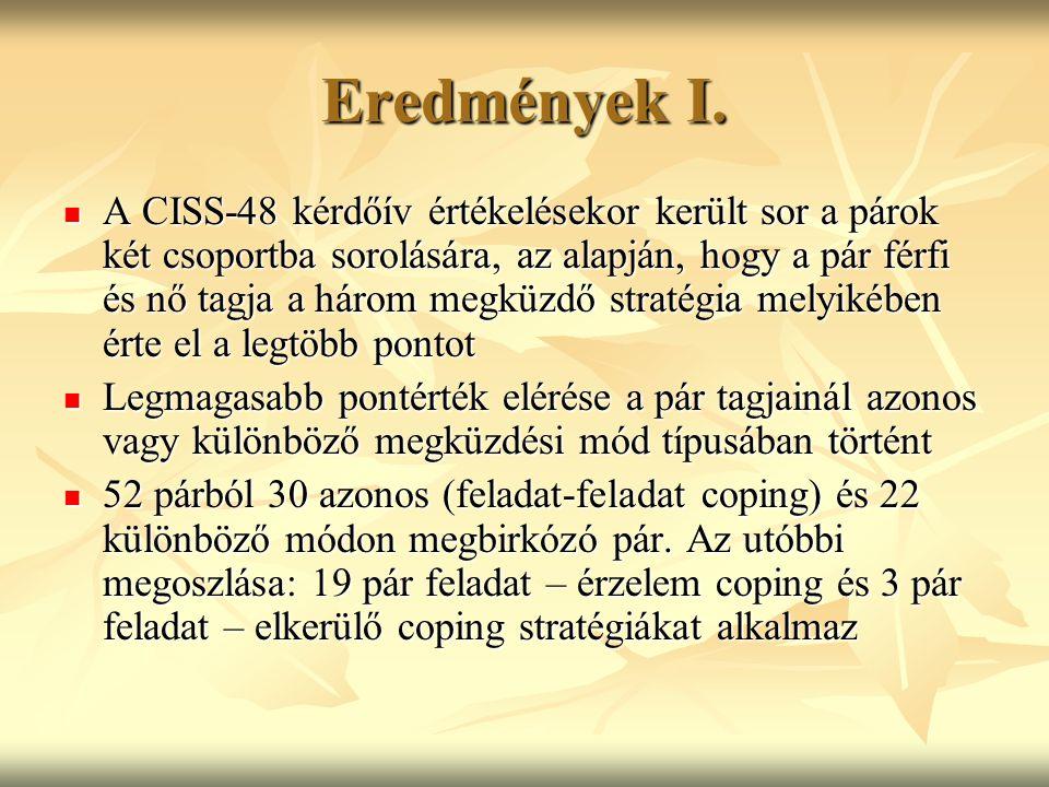 Eredmények I. A CISS-48 kérdőív értékelésekor került sor a párok két csoportba sorolására, az alapján, hogy a pár férfi és nő tagja a három megküzdő s