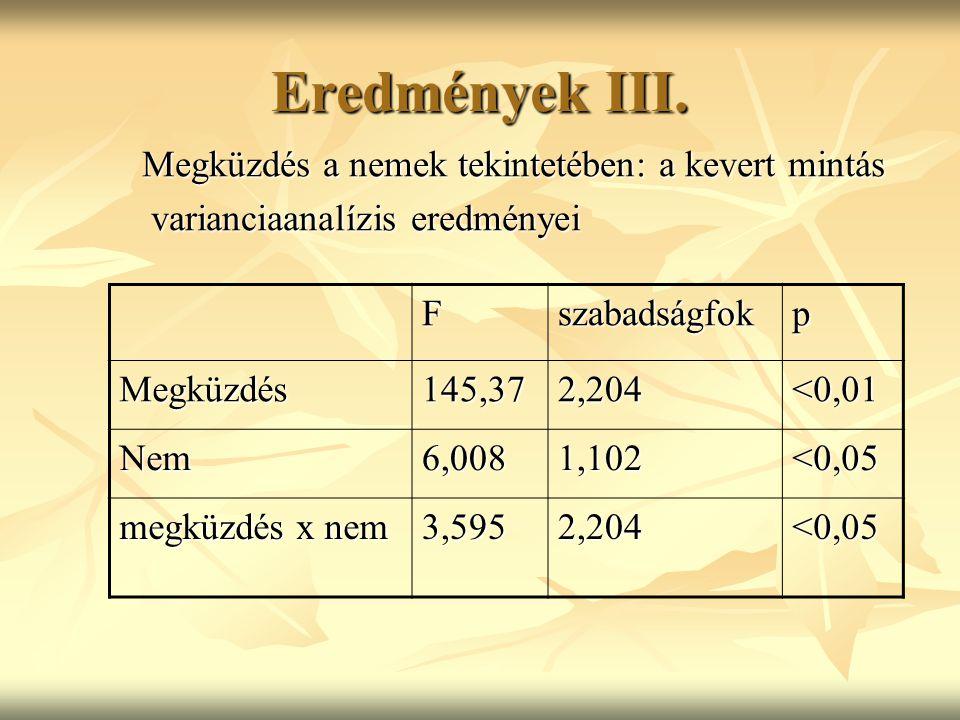 Eredmények III. Fszabadságfokp Megküzdés145,372,204<0,01 Nem6,0081,102<0,05 megküzdés x nem 3,5952,204<0,05 Megküzdés a nemek tekintetében: a kevert m