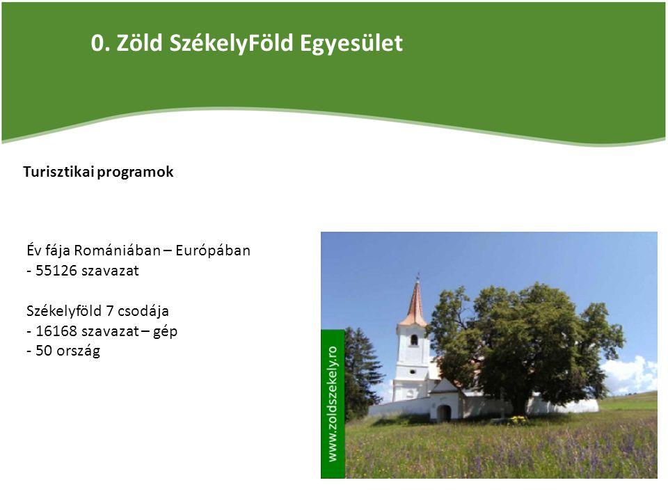0. Zöld SzékelyFöld Egyesület Turisztikai programok Év fája Romániában – Európában - 55126 szavazat Székelyföld 7 csodája - 16168 szavazat – gép - 50