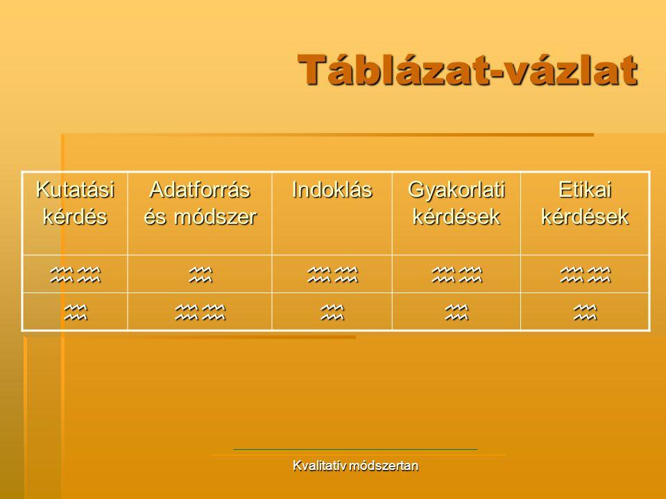Kvalitatív módszertan Táblázat-vázlat Kutatási kérdés Adatforrás és módszer Indoklás Gyakorlati kérdések Etikai kérdések  