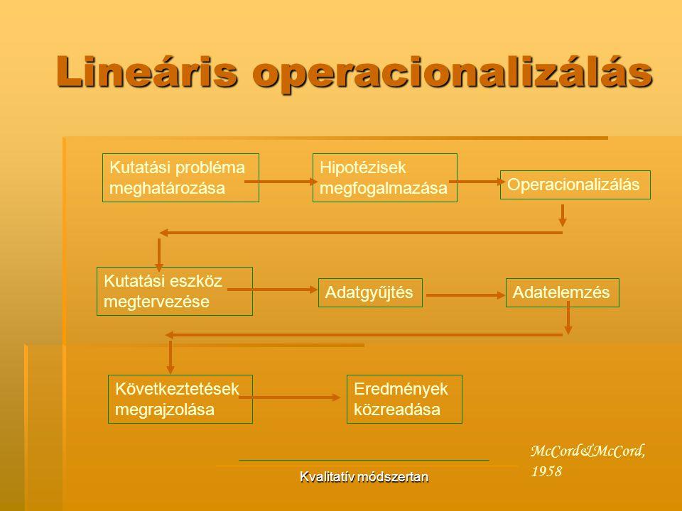 Kvalitatív módszertan Ciklikus operacionalizálás Kérdések feltevése Adatgyűjtés Tanulmány- írás Kutatási téma meghatározása Adatrögzítés Adatelemzés Spradley, 1980