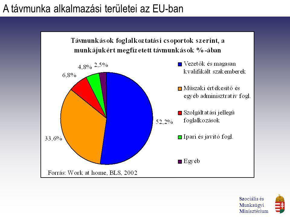 A távmunka alkalmazási területei az EU-ban Szociális és Munkaügyi Minisztérium