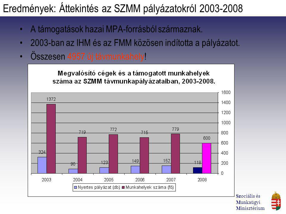 A támogatások hazai MPA-forrásból származnak. 2003-ban az IHM és az FMM közösen indította a pályázatot. Összesen 4957 új távmunkahely! Eredmények: Átt
