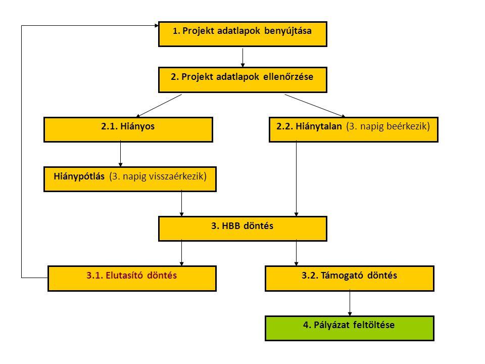 1. Projekt adatlapok benyújtása 2. Projekt adatlapok ellenőrzése 2.1. Hiányos2.2. Hiánytalan (3. napig beérkezik) 3. HBB döntés Hiánypótlás (3. napig