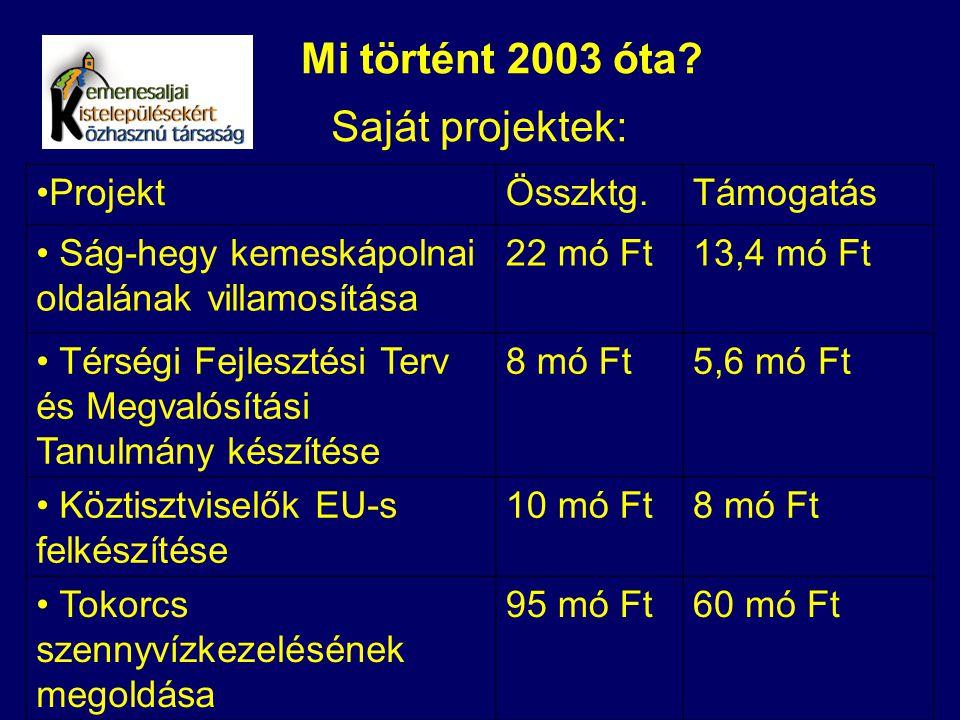 Mi történt 2003 óta? Saját projektek: ProjektÖsszktg.Támogatás Ság-hegy kemeskápolnai oldalának villamosítása 22 mó Ft13,4 mó Ft Térségi Fejlesztési T