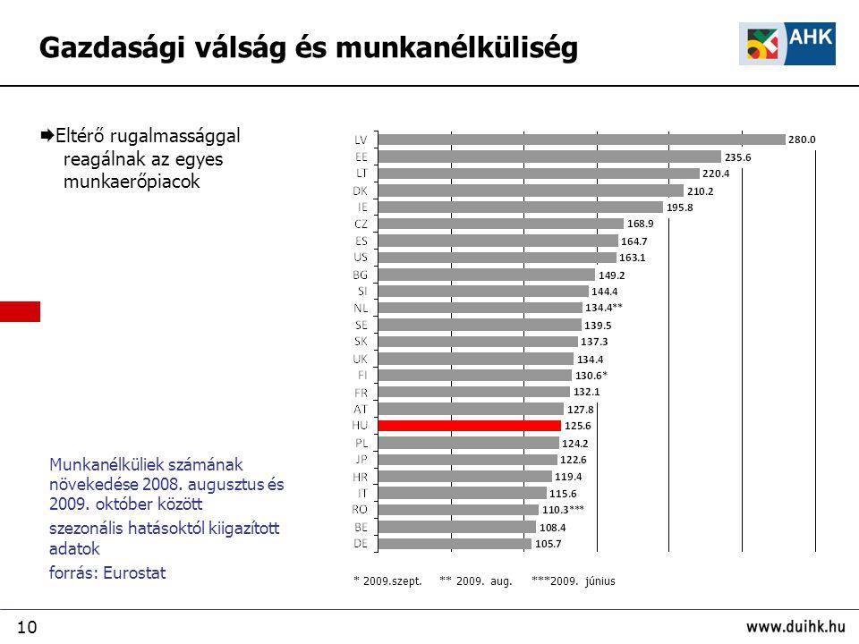 10 Munkanélküliek számának növekedése 2008. augusztus és 2009.