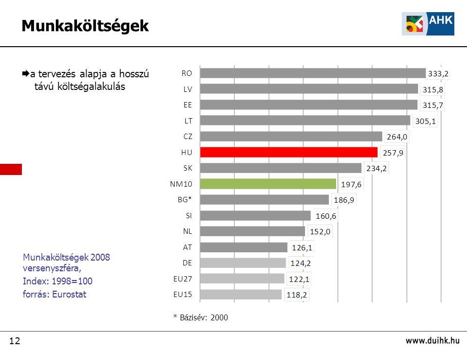 12 Munkaköltségek 2008 versenyszféra, Index: 1998=100 forrás: Eurostat  a tervezés alapja a hosszú távú költségalakulás * Bázisév: 2000 Munkaköltségek